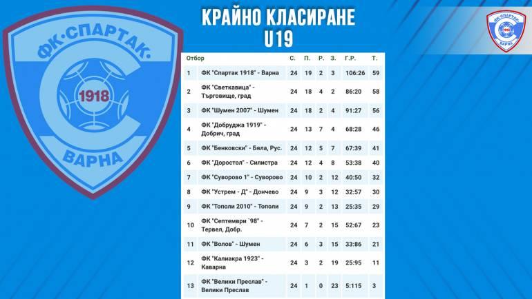 Момчетата на старши треньора Георги Симеонов спечелиха първото място в крайното класиране на Юноши старша възраст U19 за сезон 2020/2021 г.