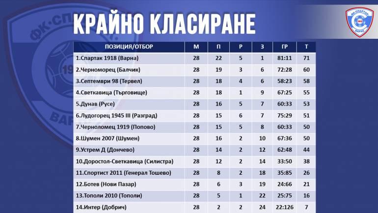 """От името на ръководството на ФК """"Спартак"""" Варна искаме да благодарим на нашите съперници за достойната и честна битка, която водихме по футболните терени в североизточна България."""